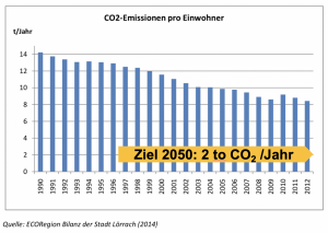 CO2 Emissionen Lörrach