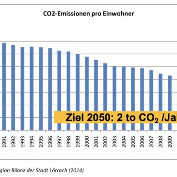 CO2 Emissionen Lörrach