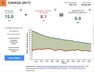 Footprint and biodiversity Canada
